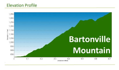 bartonville_elevation