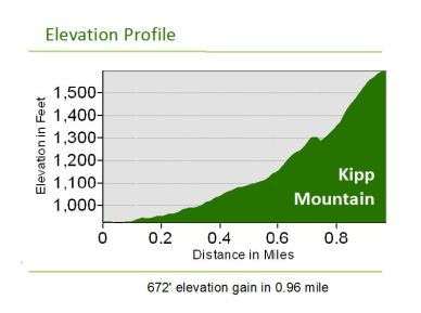 kipp_elevationprofile