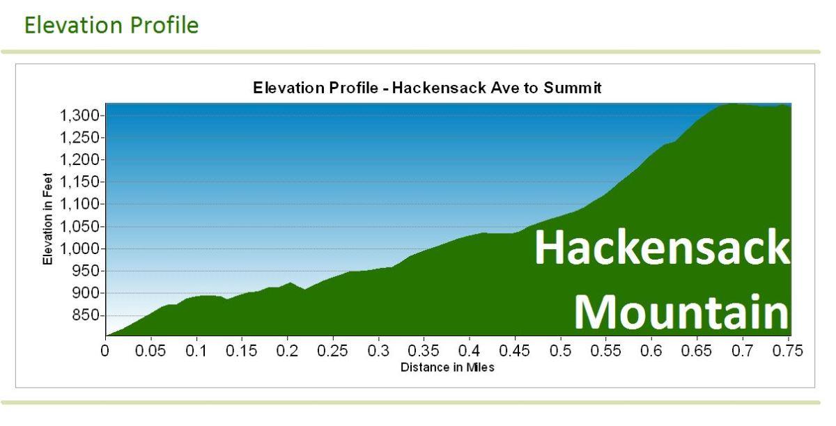 hackensack_elevation