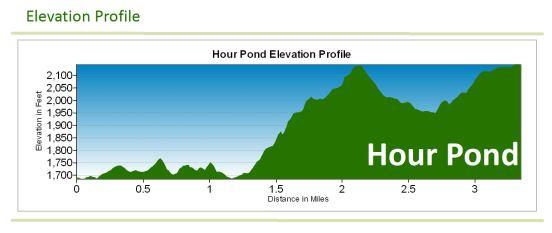 Hour Pond (via 13th Lake Trailhead) | First Wilderness